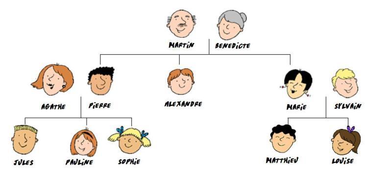 arbre_famille